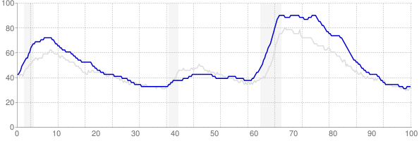 Rhode Island monthly unemployment rate chart from 1990 to January 2019